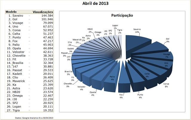 Ranking Abril 2013   Crie seu Carro