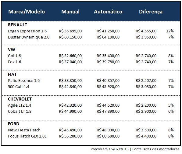 Tabela de preços   Crie seu Carro
