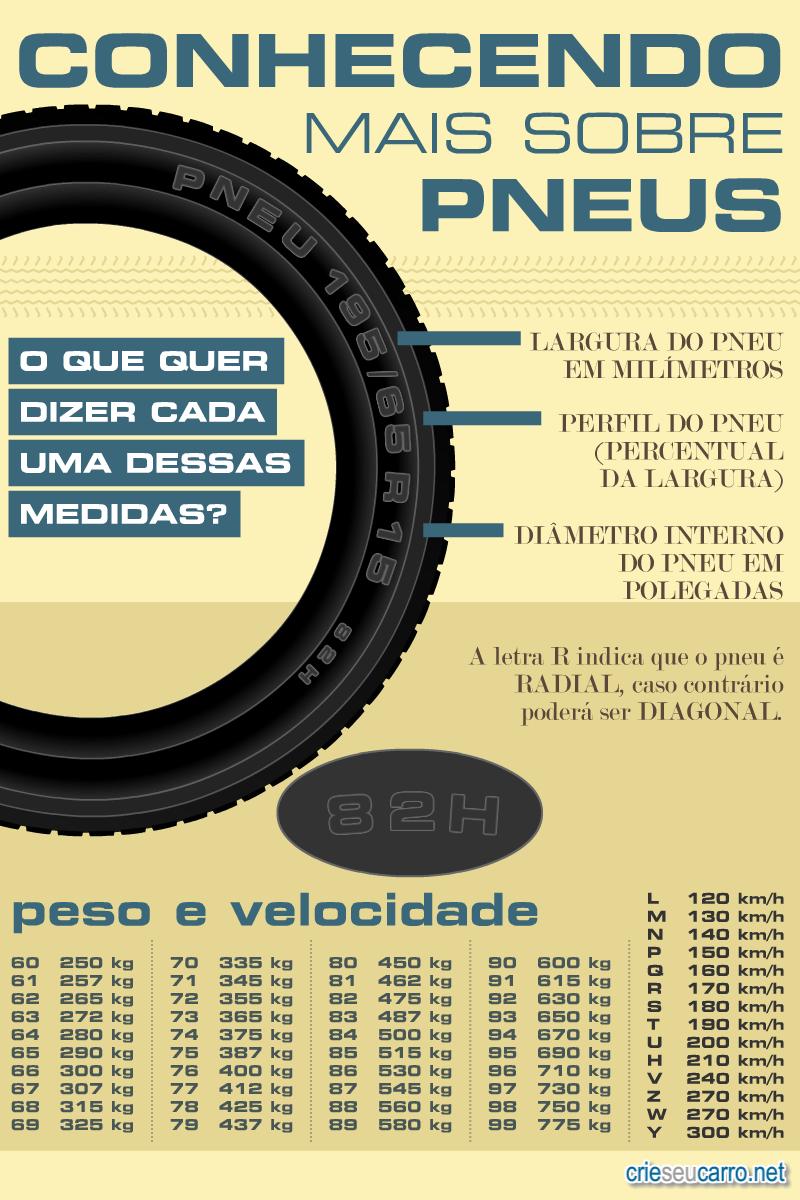 Mais sobre pneus | Crie seu Carro