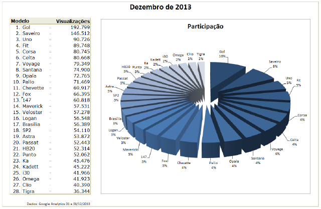 Ranking dezembro 2013 | Crie seu Carro