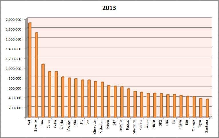 Ranking 2013 | Crie seu Carro