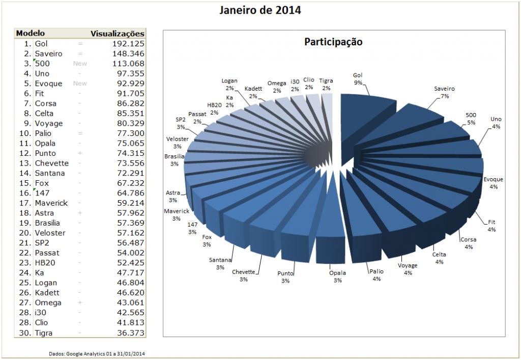 Ranking 01/2014 | Crie seu Carro